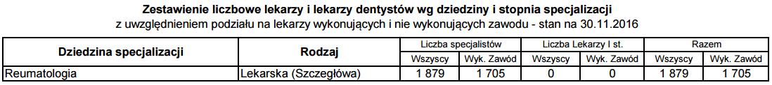 Liczba reumatologów w Polsce - stan na listopad 2016